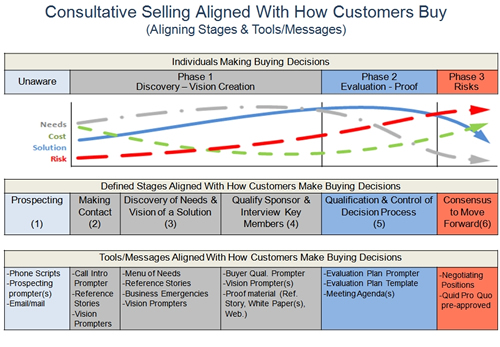 consultative selling aligned with how buyers buy