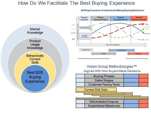 Facilitate Best Buying Experience