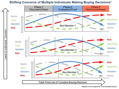 Shifting Concerns of Multiple Buyers