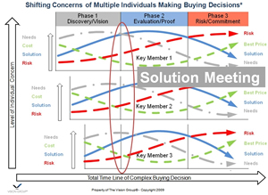 Multiple Buyers Solution Meeting