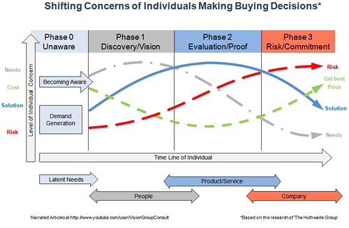 Shifting concerns of individuals making a buying decision.